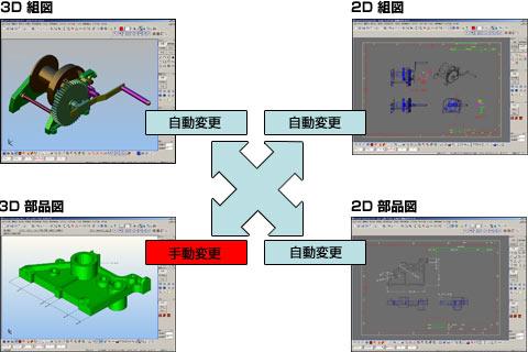3Dモデルと連動する2D図面生成機能