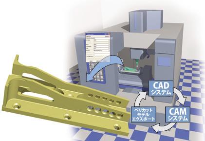 モデルエクスポート(CADモデル出力)