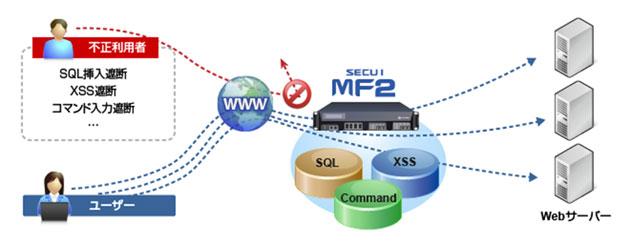 Webサーバー・プロテクション