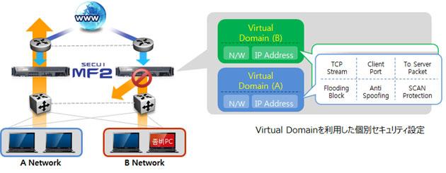 IPS & DDOS